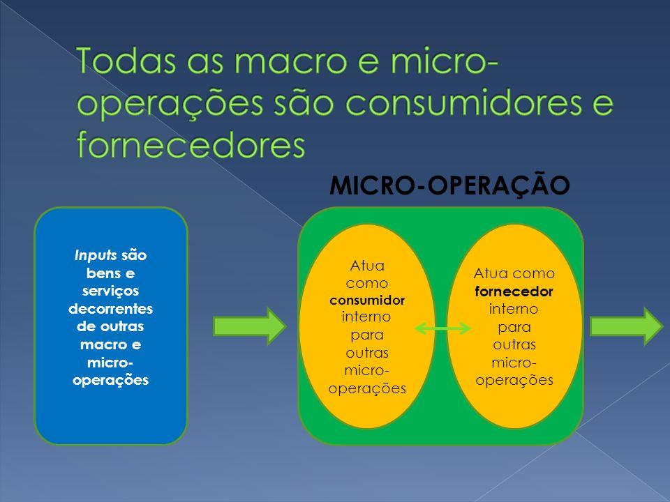 Inputs são bens e serviços decorrentes de outras macro e micro- operações Atua como consumidor interno para outras micro- operações Atua como forneced