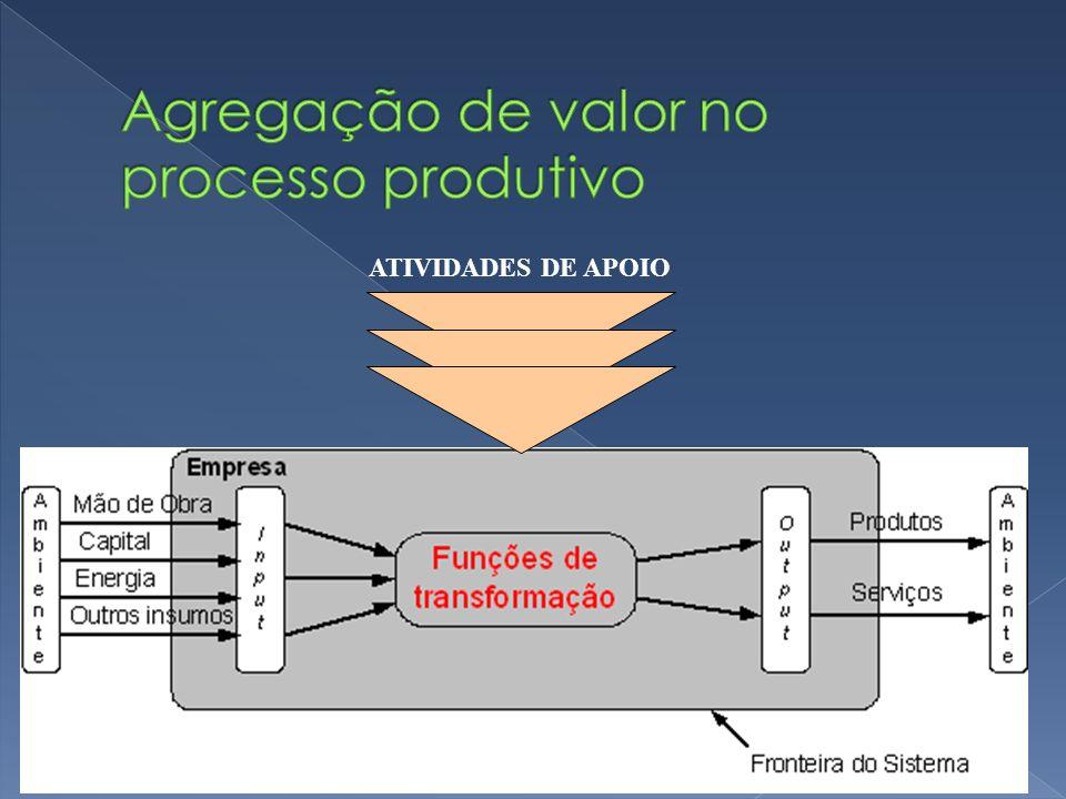 ATIVIDADES DE APOIO