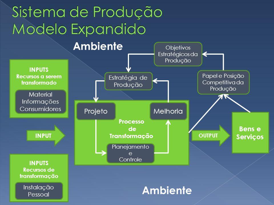 Processo de Transformação ProjetoMelhoria Planejamento e Controle Estratégia de Produção Objetivos Estratégicos da Produção Papel e Posição Competitiv
