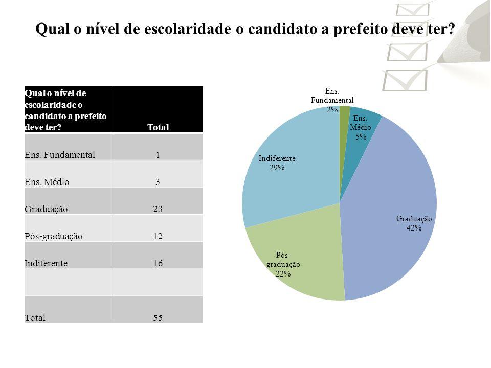 Qual o nível de escolaridade o candidato a prefeito deve ter? Total Ens. Fundamental1 Ens. Médio3 Graduação23 Pós-graduação12 Indiferente16 Total55