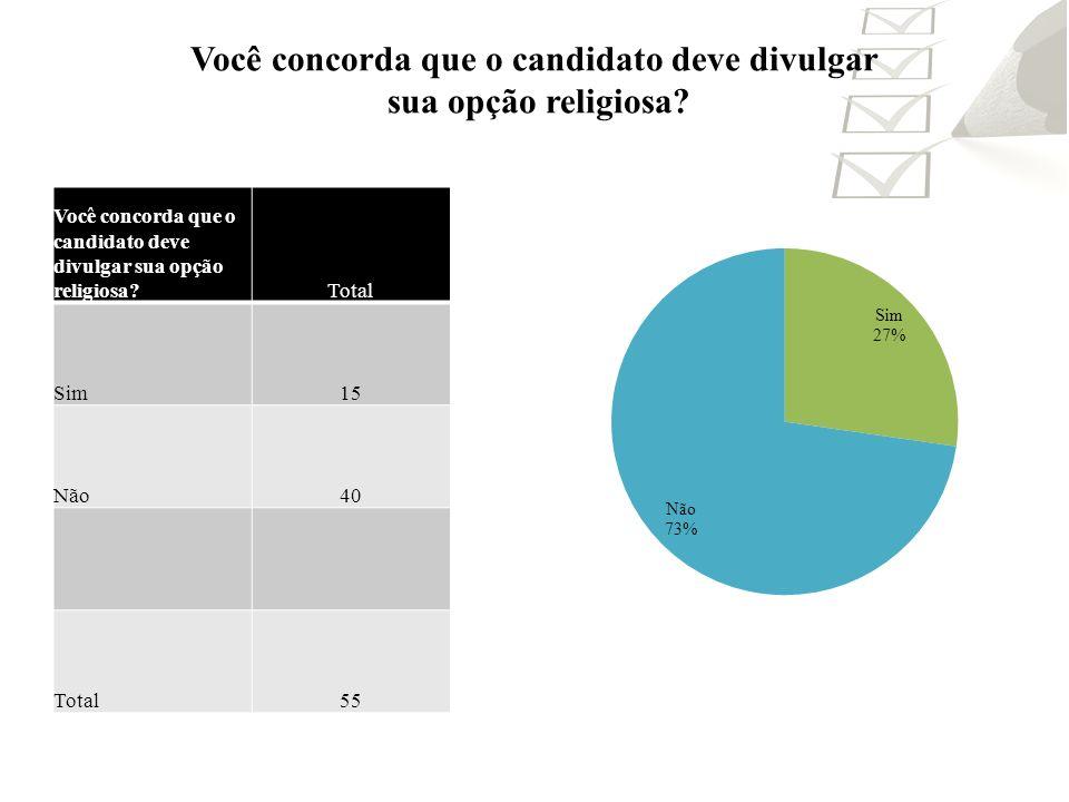 Você concorda que o candidato deve divulgar sua opção religiosa? Total Sim15 Não40 Total55