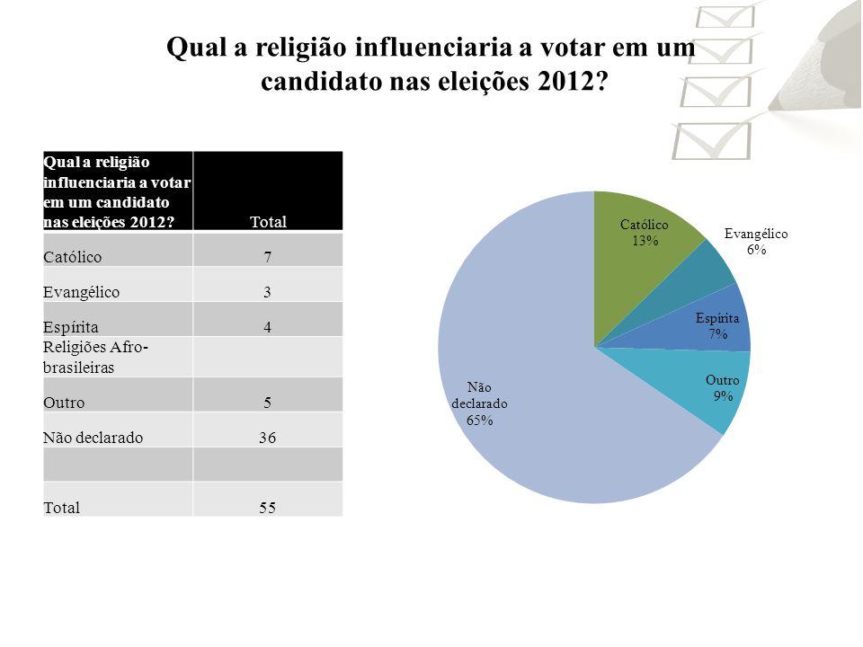 Qual a religião influenciaria a votar em um candidato nas eleições 2012? Total Católico7 Evangélico3 Espírita4 Religiões Afro- brasileiras Outro5 Não