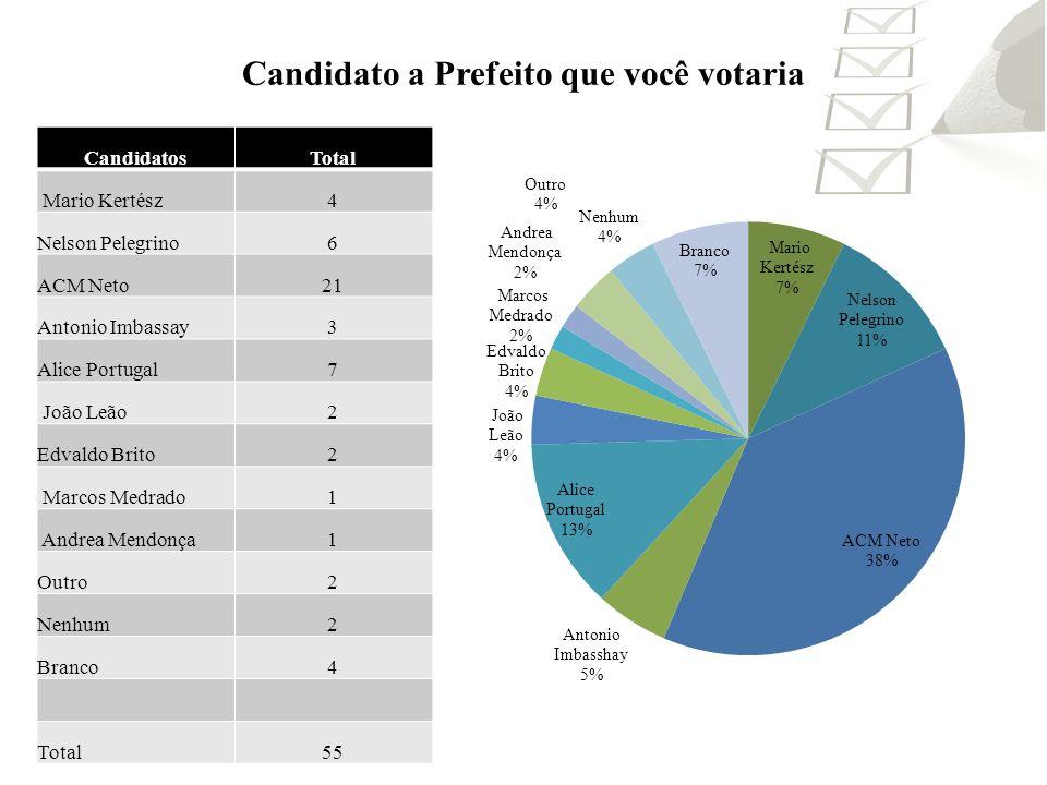 Candidato a Prefeito que você votaria CandidatosTotal Mario Kertész4 Nelson Pelegrino6 ACM Neto21 Antonio Imbassay3 Alice Portugal7 João Leão2 Edvaldo