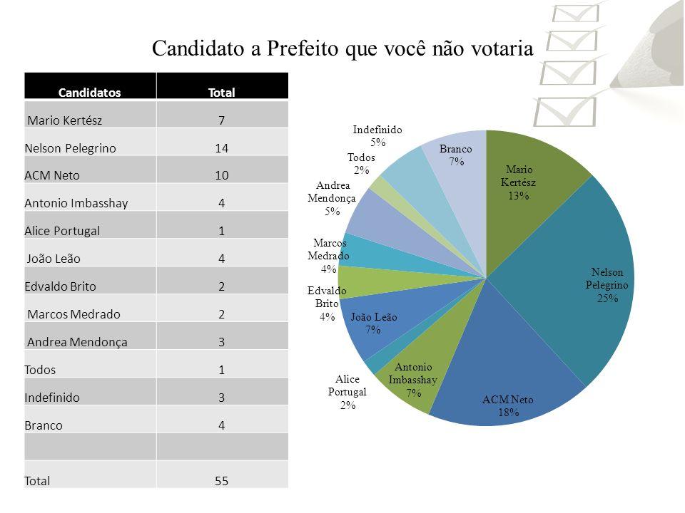 Candidato a Prefeito que você não votaria CandidatosTotal Mario Kertész7 Nelson Pelegrino14 ACM Neto10 Antonio Imbasshay4 Alice Portugal1 João Leão4 E