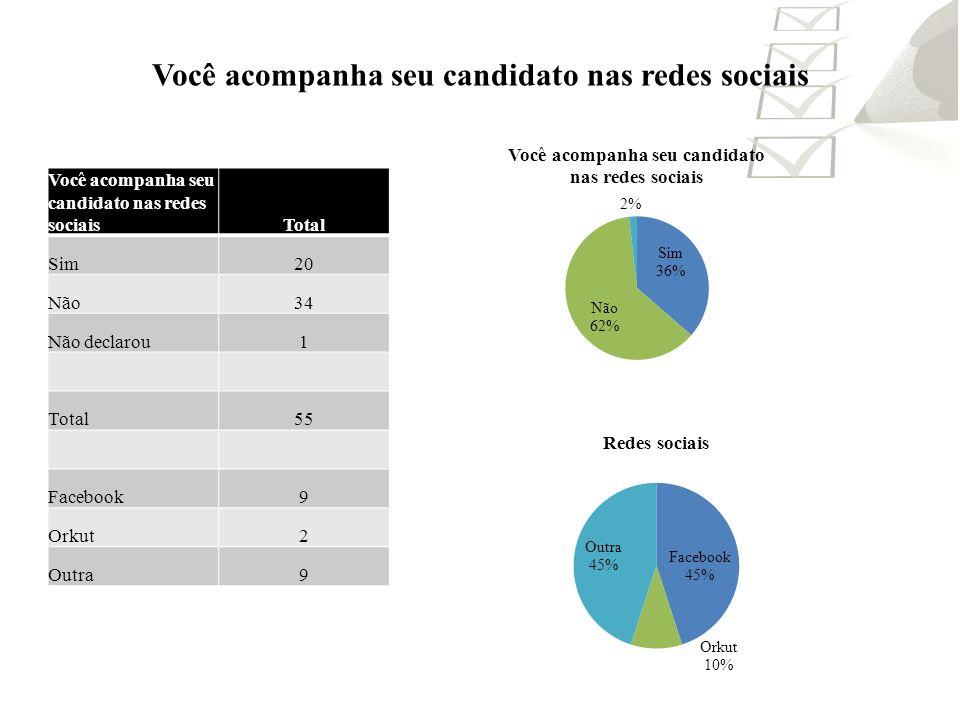Qual a religião influenciaria a votar em um candidato nas eleições 2012.