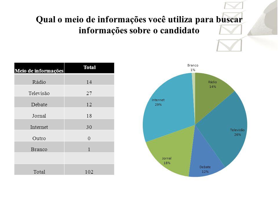 Qual o meio de informações você utiliza para buscar informações sobre o candidato Meio de informações Total Rádio14 Televisão27 Debate12 Jornal18 Inte