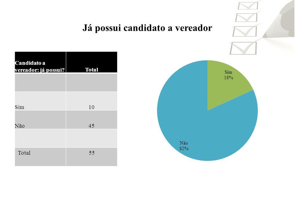 Já possui candidato a vereador Candidato a vereador: já possui?Total Sim10 Não45 Total55