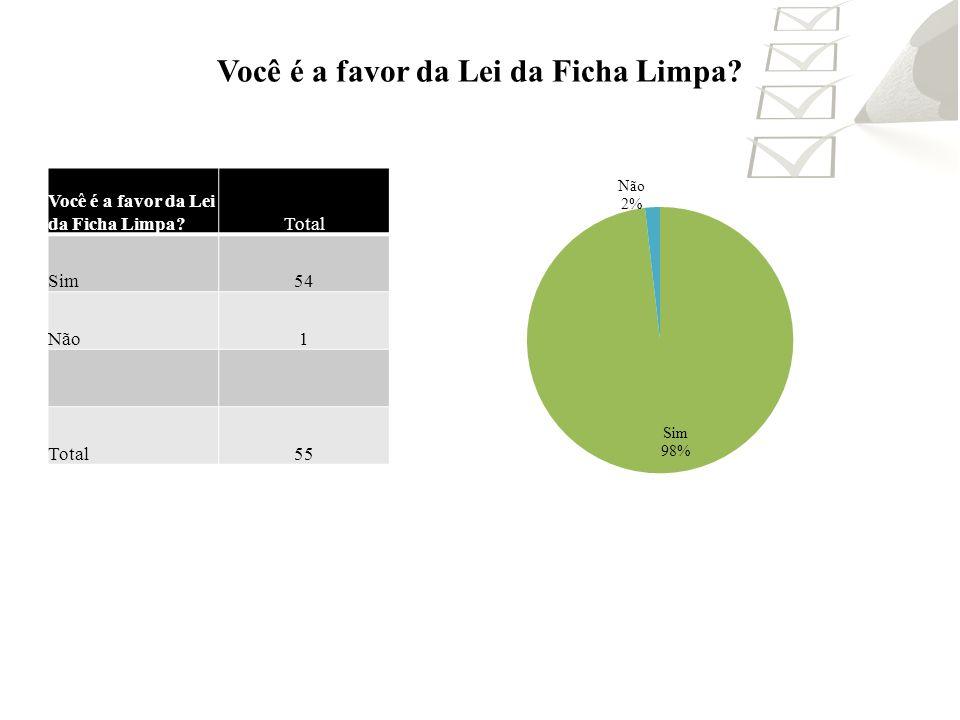 Você é a favor da Lei da Ficha Limpa? Total Sim54 Não1 Total55