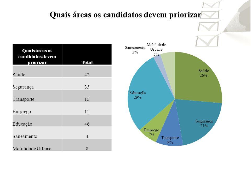 Quais áreas os candidatos devem priorizar Total Saúde42 Segurança33 Transporte15 Emprego11 Educação46 Saneamento4 Mobilidade Urbana8