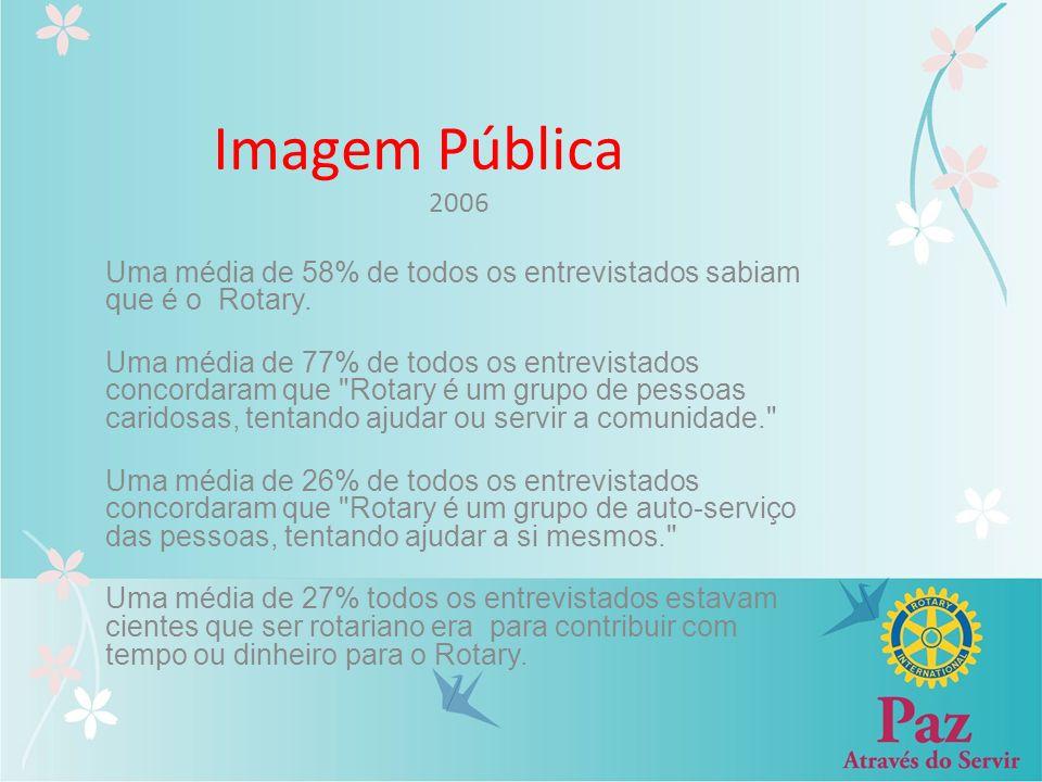 Imagem Pública 2006 Uma média de 58% de todos os entrevistados sabiam que é o Rotary. Uma média de 77% de todos os entrevistados concordaram que