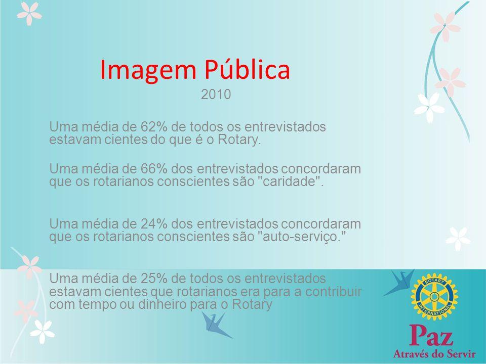 Imagem Pública 2010 Uma média de 62% de todos os entrevistados estavam cientes do que é o Rotary. Uma média de 66% dos entrevistados concordaram que o