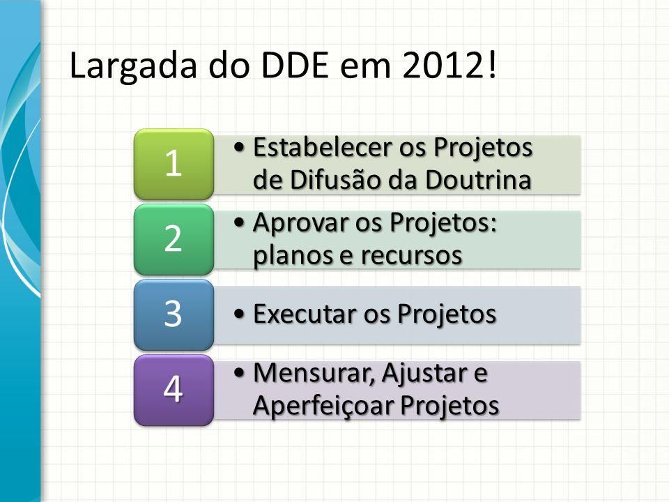 Estabelecer os Projetos de Difusão da DoutrinaEstabelecer os Projetos de Difusão da Doutrina 1 Aprovar os Projetos: planos e recursosAprovar os Projetos: planos e recursos 2 Executar os ProjetosExecutar os Projetos 3 Mensurar, Ajustar e Aperfeiçoar ProjetosMensurar, Ajustar e Aperfeiçoar Projetos 4 Largada do DDE em 2012!