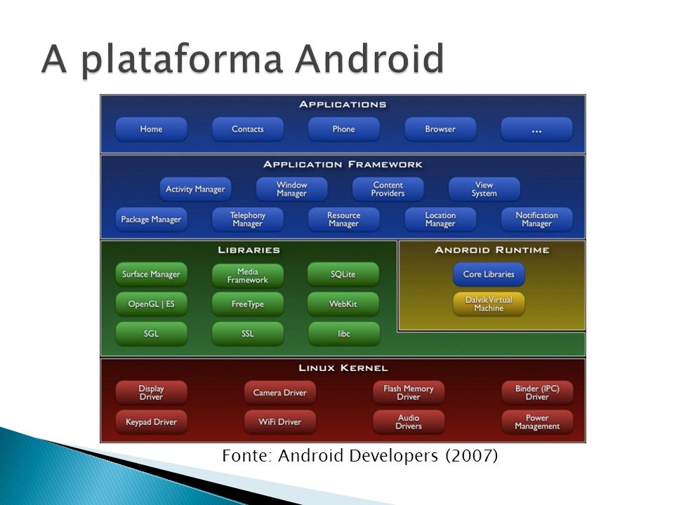 Fonte: Android Developers (2007)