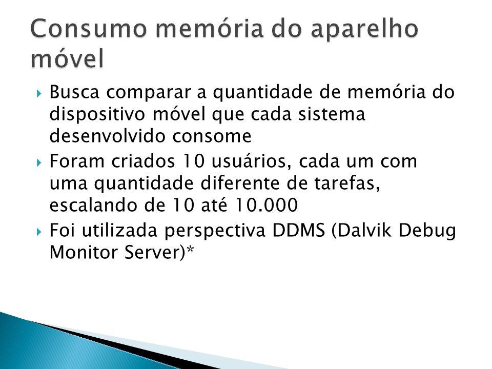 Busca comparar a quantidade de memória do dispositivo móvel que cada sistema desenvolvido consome Foram criados 10 usuários, cada um com uma quantidad