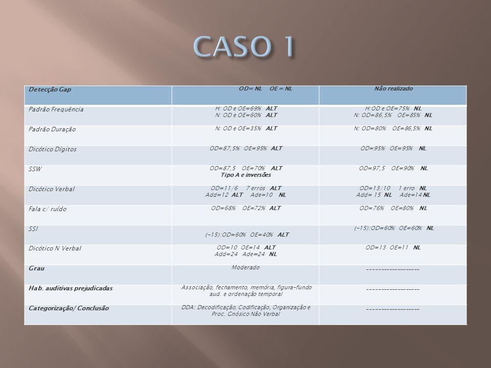 Detecção Gap OD= NL OE = NLNão realizado Padrão Frequência H: OD e OE=69% ALT N: OD e OE=60% ALT H:OD e OE=75% NL N: OD=86,5% OE=85% NL Padrão Duração