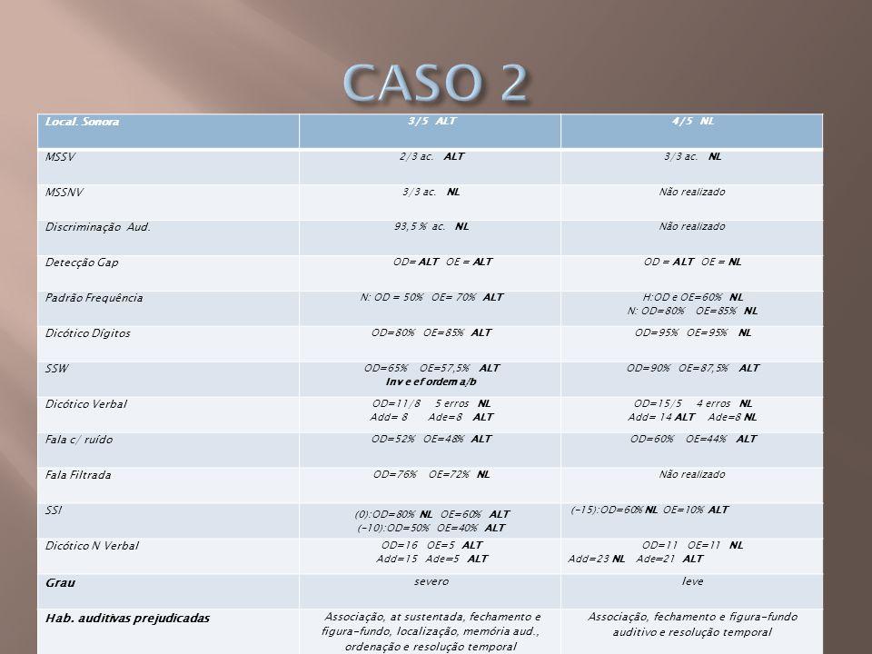 Local. Sonora 3/5 ALT4/5 NL MSSV 2/3 ac. ALT3/3 ac. NL MSSNV 3/3 ac. NLNão realizado Discriminação Aud. 93,5 % ac. NLNão realizado Detecção Gap OD= AL