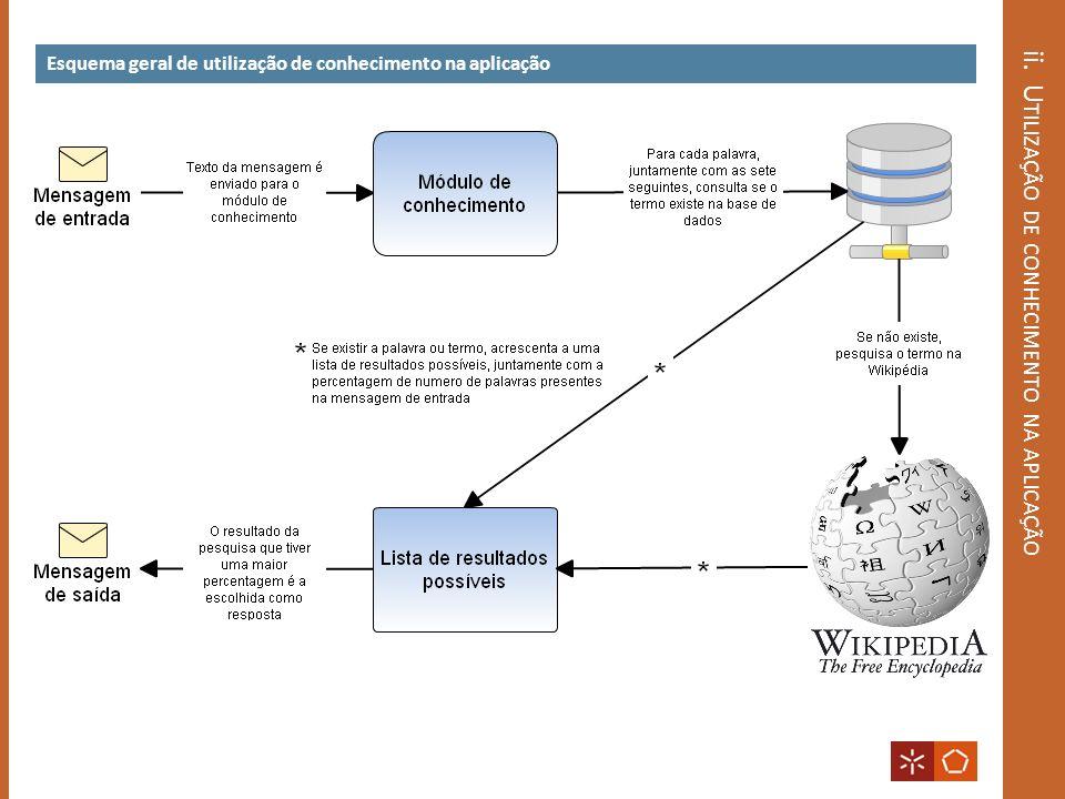 ii. U TILIZAÇÃO DE CONHECIMENTO NA APLICAÇÃO Esquema geral de utilização de conhecimento na aplicação