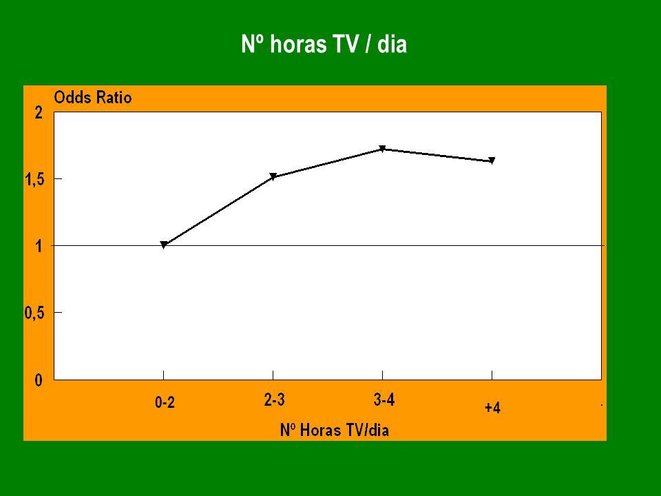 Nº horas TV / dia 0-2 +4