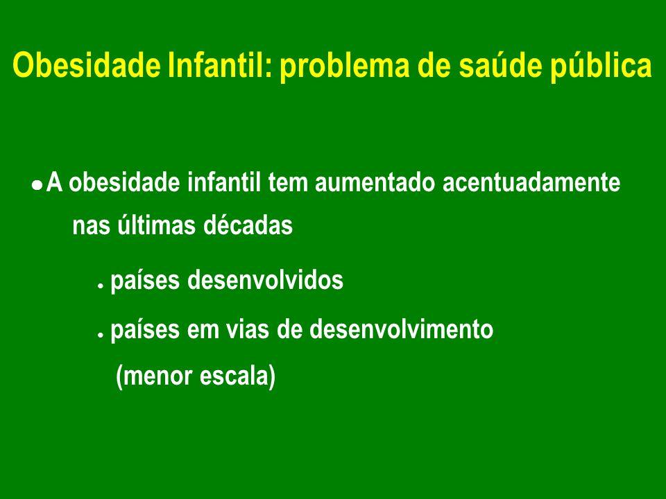 Obesidade Infantil: consequências A obesidade na infância frequentemente permanece na vida adulta (~40%) Está relacionada com a morbilidade e mortalidade independentemente da obesidade na vida adulta A obesidade na infância está associada com algumas doenças
