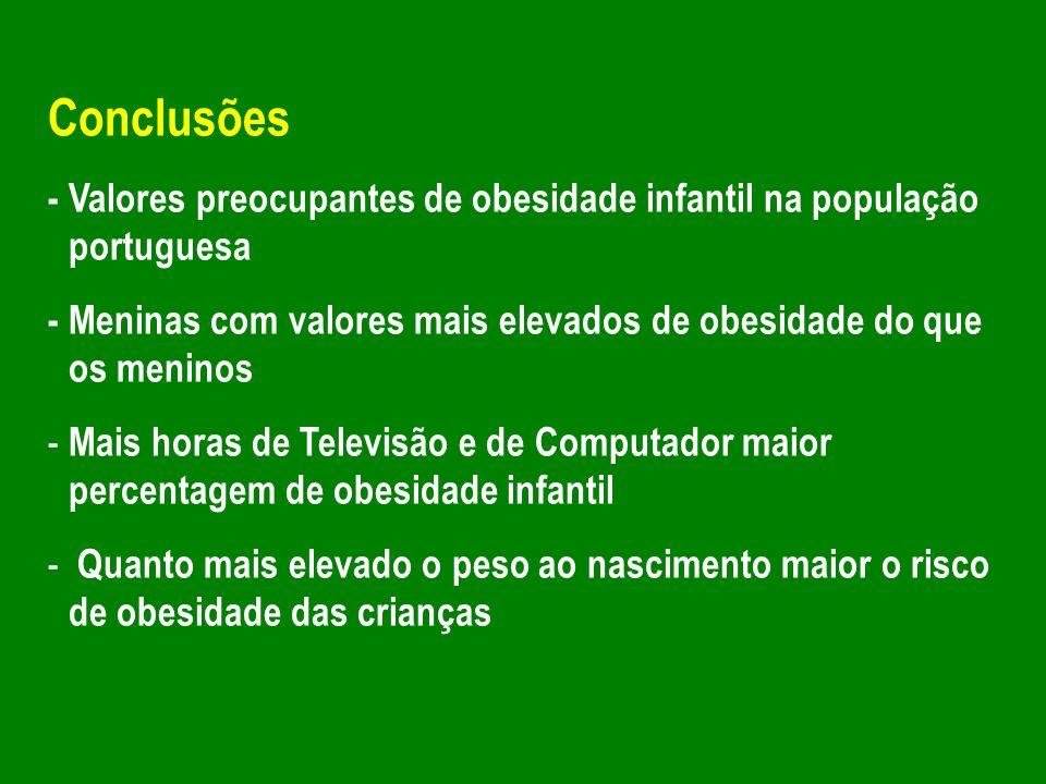 Conclusões - Valores preocupantes de obesidade infantil na população portuguesa - Meninas com valores mais elevados de obesidade do que os meninos - M