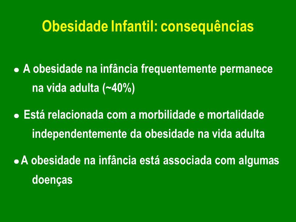 Obesidade Infantil: consequências A obesidade na infância frequentemente permanece na vida adulta (~40%) Está relacionada com a morbilidade e mortalid