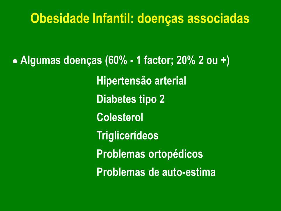Algumas doenças (60% - 1 factor; 20% 2 ou +) Hipertensão arterial Diabetes tipo 2 Colesterol Triglicerídeos Problemas ortopédicos Problemas de auto-es
