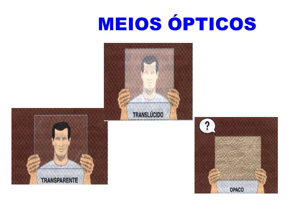 Opaco Não permite a propagação da luz através dele refletindo e absorvendo a luz incidente.