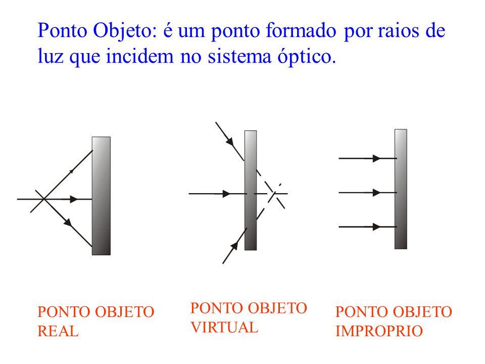 Da figura temos uma semelhança entre os triângulos de onde é válida a relação : D d = H h ONDE: D = Distância do objeto d = Distância da imagem H =Alt