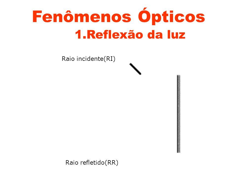 Ponto Imagem: Formado por raios de luz que emergem do sistema óptico. PONTO IMAGEM REAL PONTO IMAGEM VIRTUAL PONTO IMAGEM IMPRÓPRIA