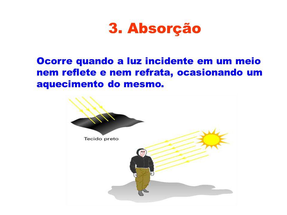2. Refração da luz Ocorre quando a luz muda de meio.