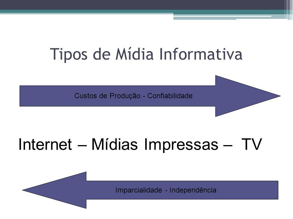 Tipos de Mídia Informativa Custos de Produção - Confiabilidade Imparcialidade - Independência Internet – Mídias Impressas – TV