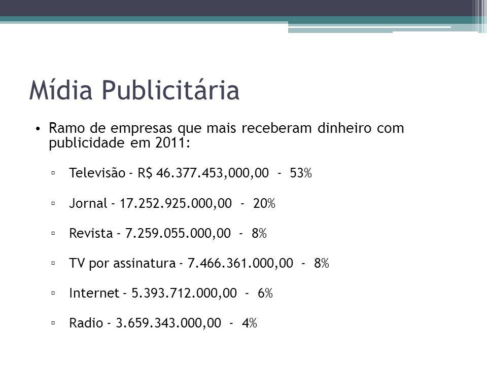 Mídia Publicitária Ramo de empresas que mais receberam dinheiro com publicidade em 2011: Televisão - R$ 46.377.453,000,00 - 53% Jornal - 17.252.925.000,00 - 20% Revista - 7.259.055.000,00 - 8% TV por assinatura - 7.466.361.000,00 - 8% Internet - 5.393.712.000,00 - 6% Radio - 3.659.343.000,00 - 4%