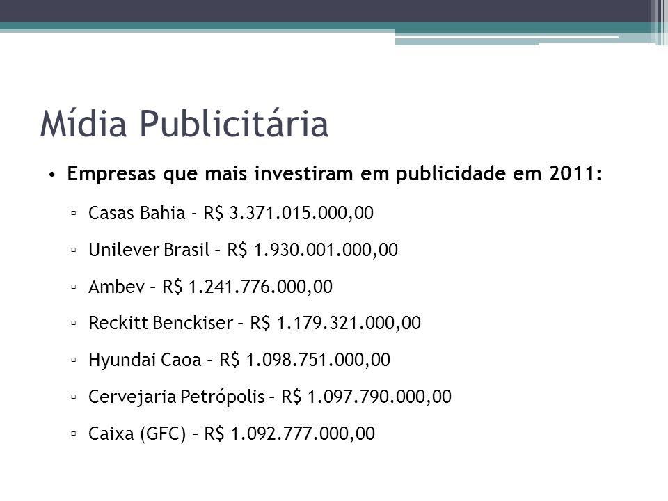 Mídia Publicitária Empresas que mais investiram em publicidade em 2011: Casas Bahia - R$ 3.371.015.000,00 Unilever Brasil – R$ 1.930.001.000,00 Ambev – R$ 1.241.776.000,00 Reckitt Benckiser – R$ 1.179.321.000,00 Hyundai Caoa – R$ 1.098.751.000,00 Cervejaria Petrópolis – R$ 1.097.790.000,00 Caixa (GFC) – R$ 1.092.777.000,00