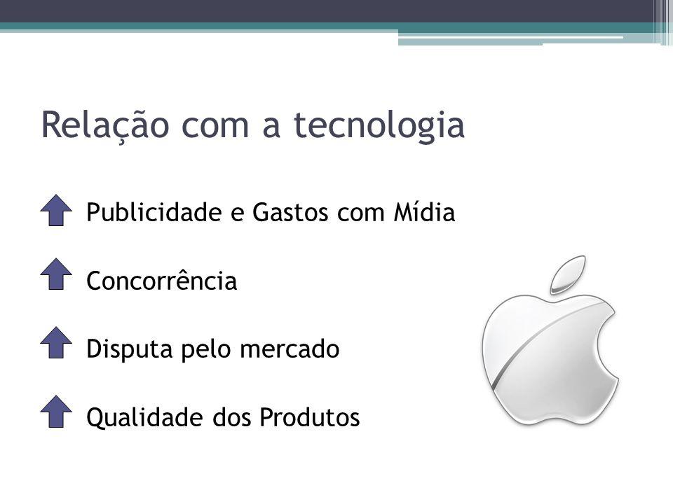 Relação com a tecnologia Publicidade e Gastos com Mídia Concorrência Disputa pelo mercado Qualidade dos Produtos