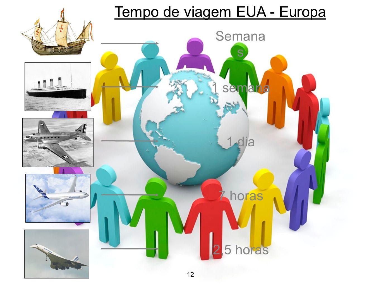 12 Evolução nos meios de transporte Tempo de viagem EUA - Europa Semana s 1 semana 1 dia 7 horas 2,5 horas