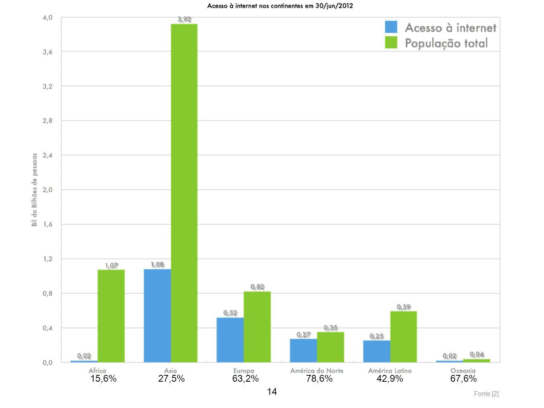 14 15,6%27,5%63,2%78,6%42,9%67,6% Fonte [2]