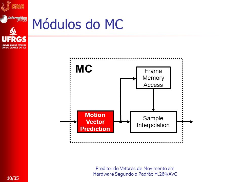 Preditor de Vetores de Movimento em Hardware Segundo o Padrão H.264/AVC 10/35 Módulos do MC Frame Memory Access Motion Vector Prediction Sample Interp