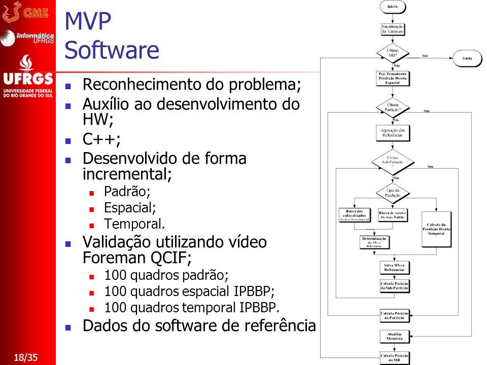 18/35 MVP Software Reconhecimento do problema; Auxílio ao desenvolvimento do HW; C++; Desenvolvido de forma incremental; Padrão; Espacial; Temporal. V