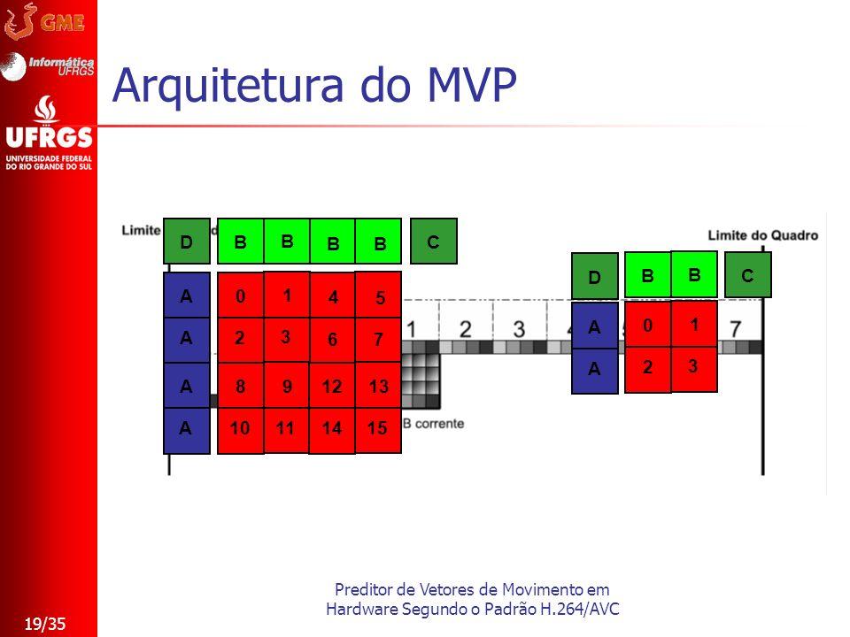 Preditor de Vetores de Movimento em Hardware Segundo o Padrão H.264/AVC 19/35 Arquitetura do MVP C 0 1 2 3 B B A A D 0 1 2 3 4 5 6 7 8 9 10 11 12 13 1