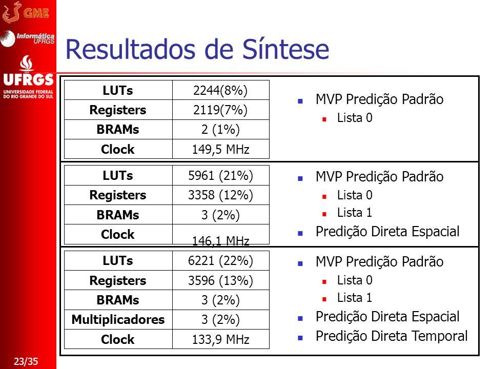 23/35 Resultados de Síntese 149,5 MHzClock 2 (1%)BRAMs 2119(7%)Registers 2244(8%)LUTs 3 (2%)Multiplicadores 133,9 MHzClock 3 (2%)BRAMs 3596 (13%)Regis
