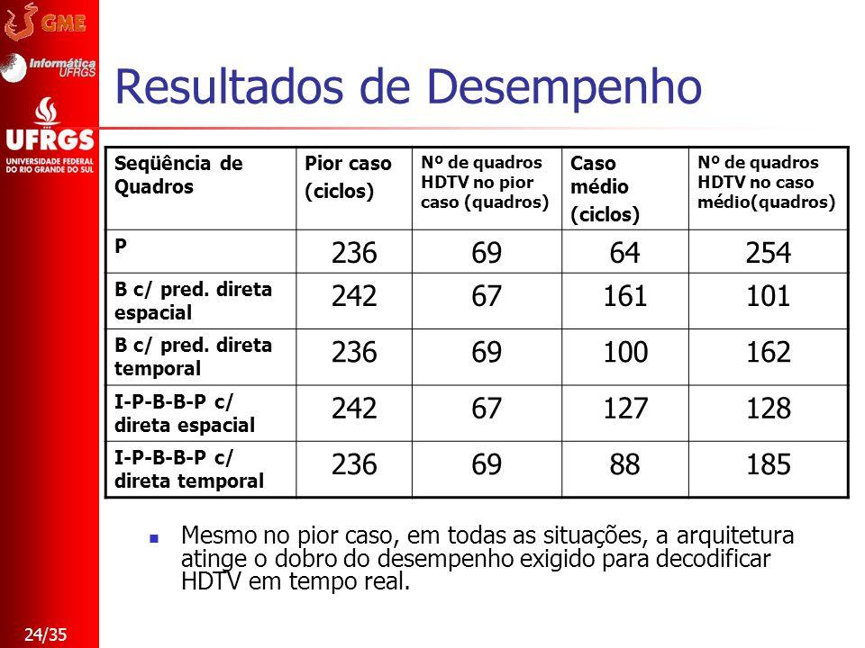 24/35 Resultados de Desempenho Seqüência de Quadros Pior caso (ciclos) Nº de quadros HDTV no pior caso (quadros) Caso médio (ciclos) Nº de quadros HDT