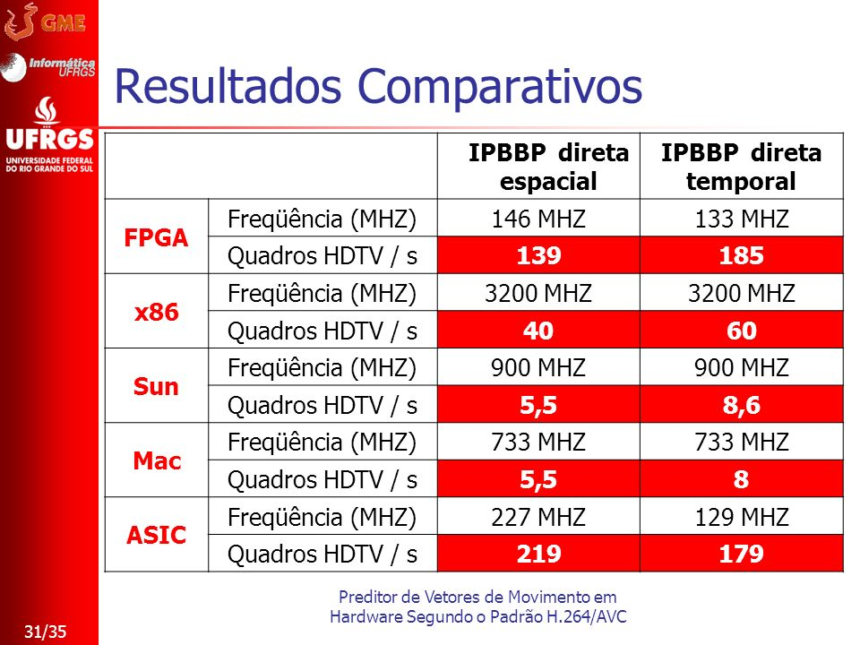 Preditor de Vetores de Movimento em Hardware Segundo o Padrão H.264/AVC 31/35 Resultados Comparativos IPBBP direta espacial IPBBP direta temporal FPGA
