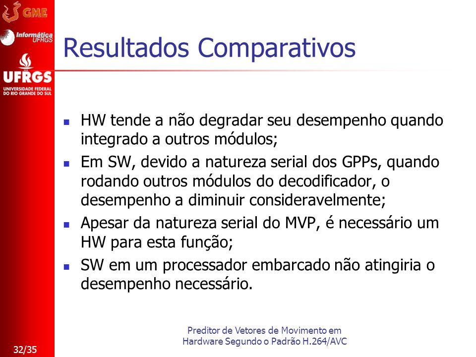 Preditor de Vetores de Movimento em Hardware Segundo o Padrão H.264/AVC 32/35 Resultados Comparativos HW tende a não degradar seu desempenho quando in