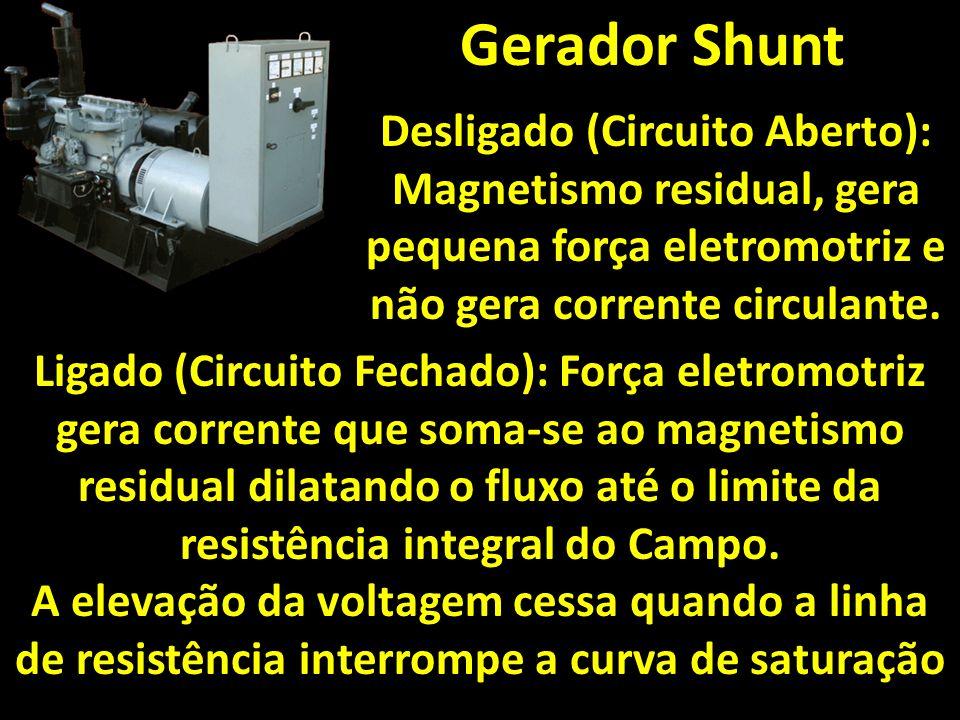 Gerador Shunt Desligado (Circuito Aberto): Magnetismo residual, gera pequena força eletromotriz e não gera corrente circulante. Ligado (Circuito Fecha