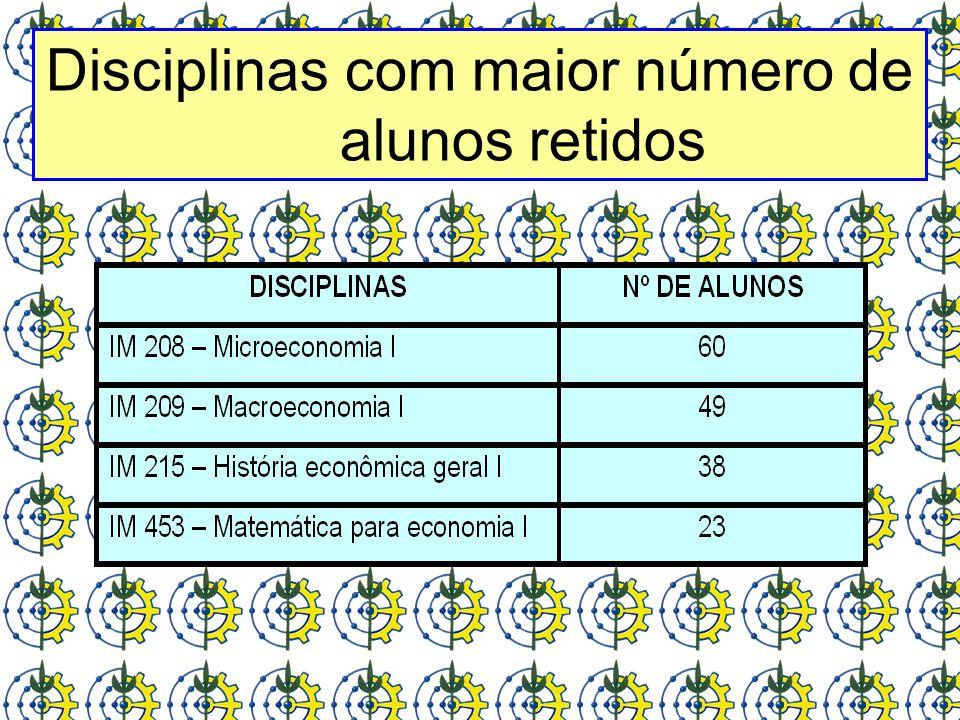 Disciplinas com maior número de alunos retidos