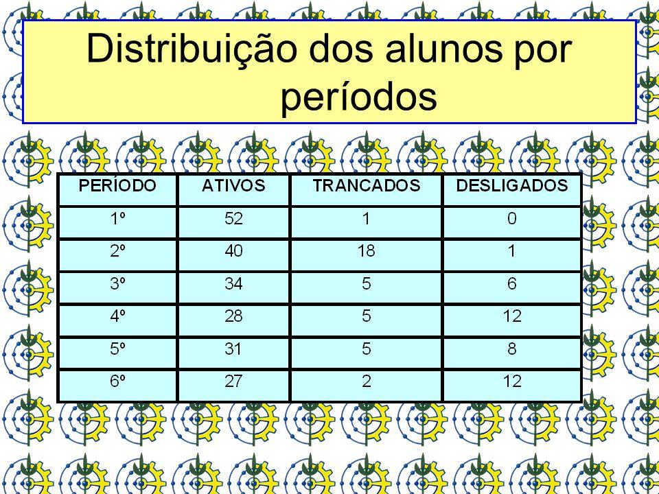 Distribuição dos alunos por períodos