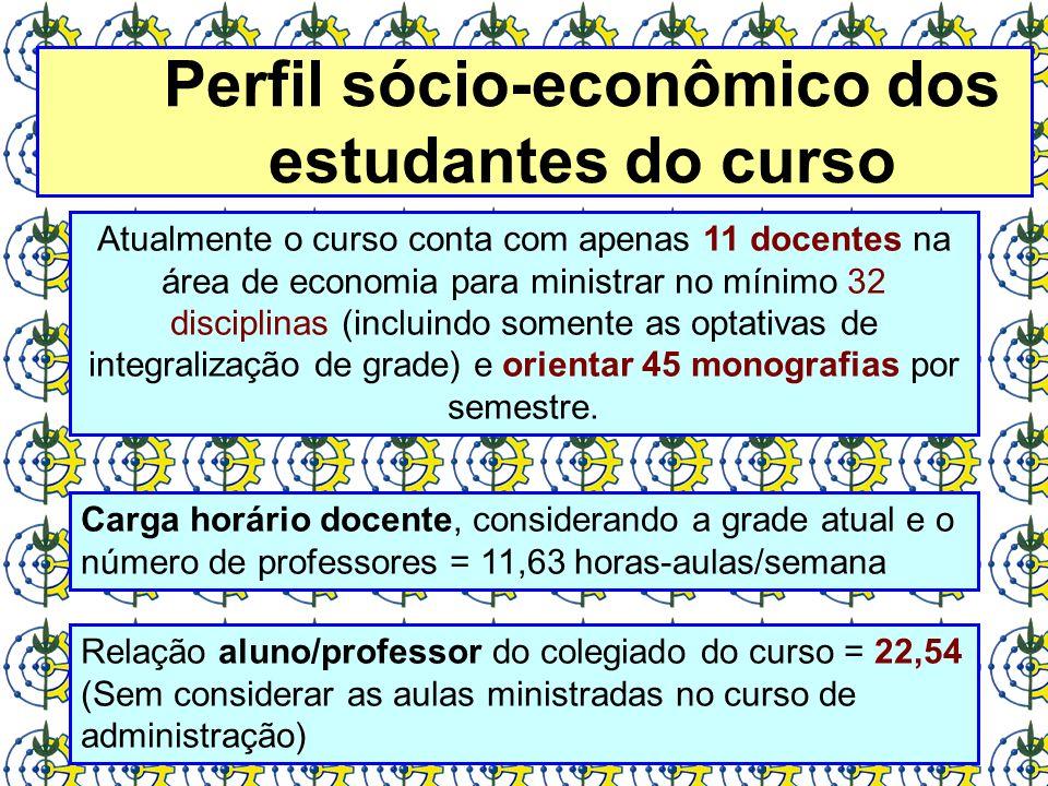 Atualmente o curso conta com apenas 11 docentes na área de economia para ministrar no mínimo 32 disciplinas (incluindo somente as optativas de integra