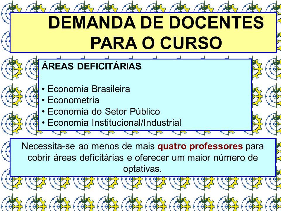 DEMANDA DE DOCENTES PARA O CURSO ÁREAS DEFICITÁRIAS Economia Brasileira Econometria Economia do Setor Público Economia Institucional/Industrial Necess