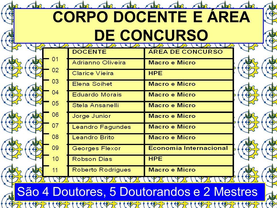 CORPO DOCENTE E ÁREA DE CONCURSO São 4 Doutores, 5 Doutorandos e 2 Mestres 01 02 03 04 05 06 07 08 09 10 11