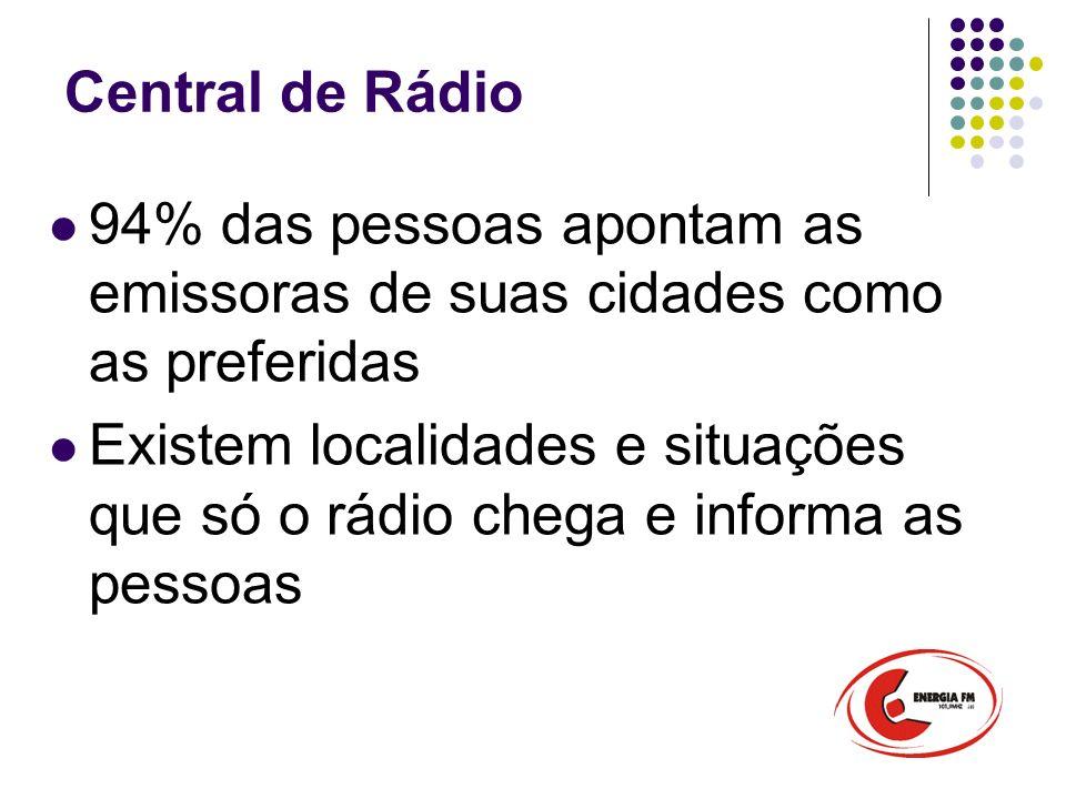 Central de Rádio 94% das pessoas apontam as emissoras de suas cidades como as preferidas Existem localidades e situações que só o rádio chega e informa as pessoas